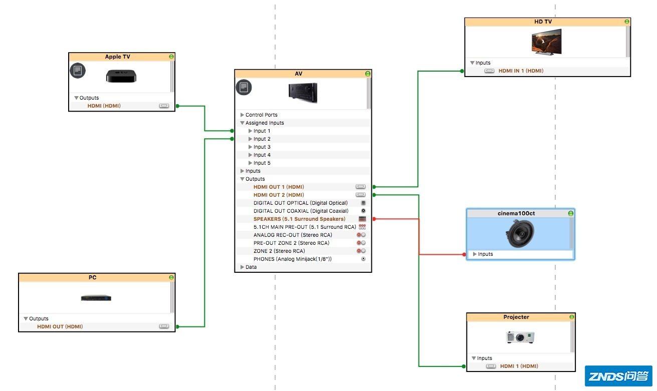 笔记本,电视机,网络电视机盒子,投影仪, 音响,功放如何布线如何插线