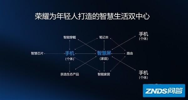 """新发布的""""荣耀智慧屏""""和传统电视机有什么区别?-3.jpg"""